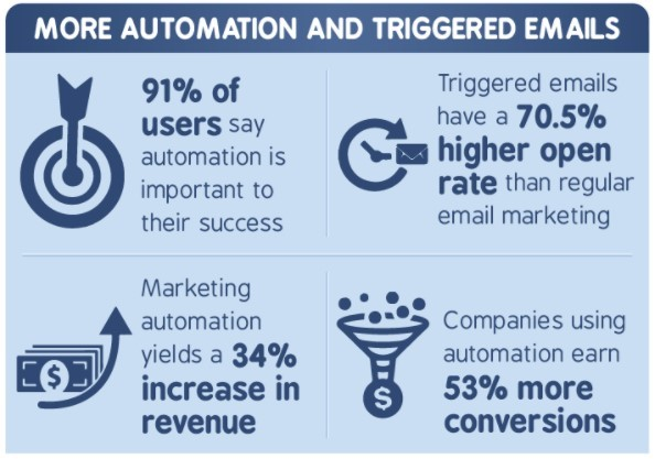 Email automation stats